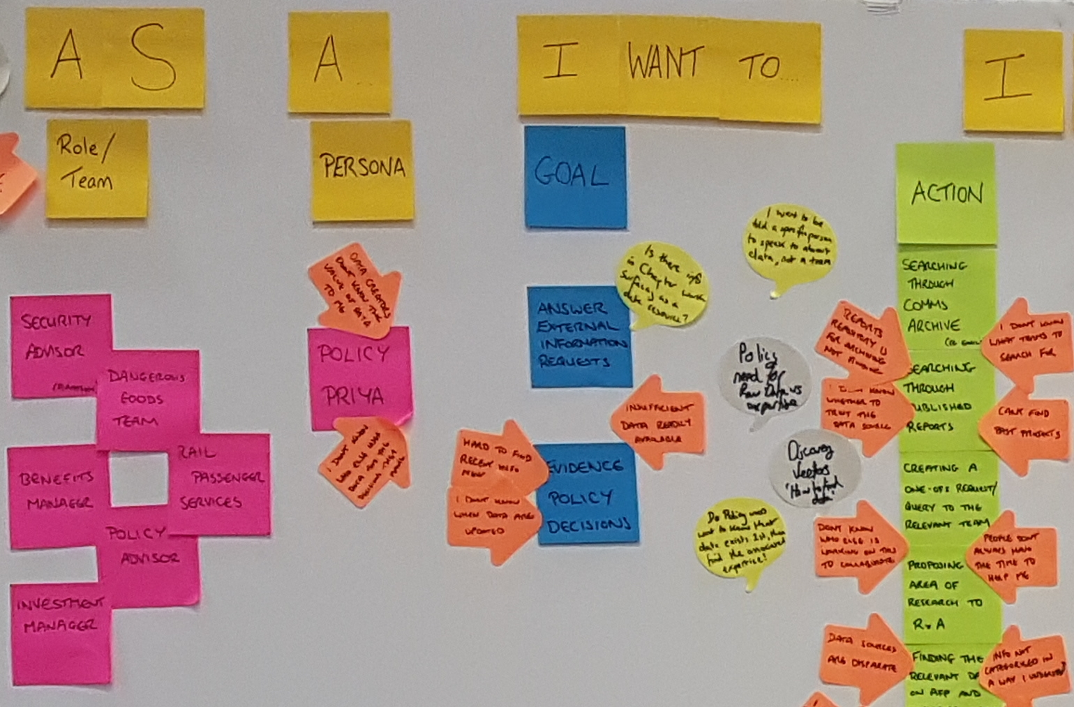 extract of kanban board with Post Its showing what users want to accomplish