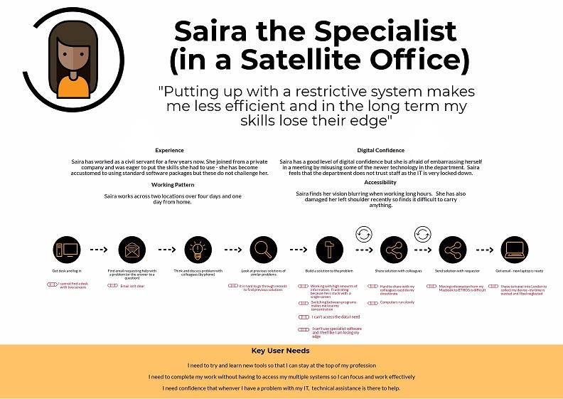 persona for Saira the specialist
